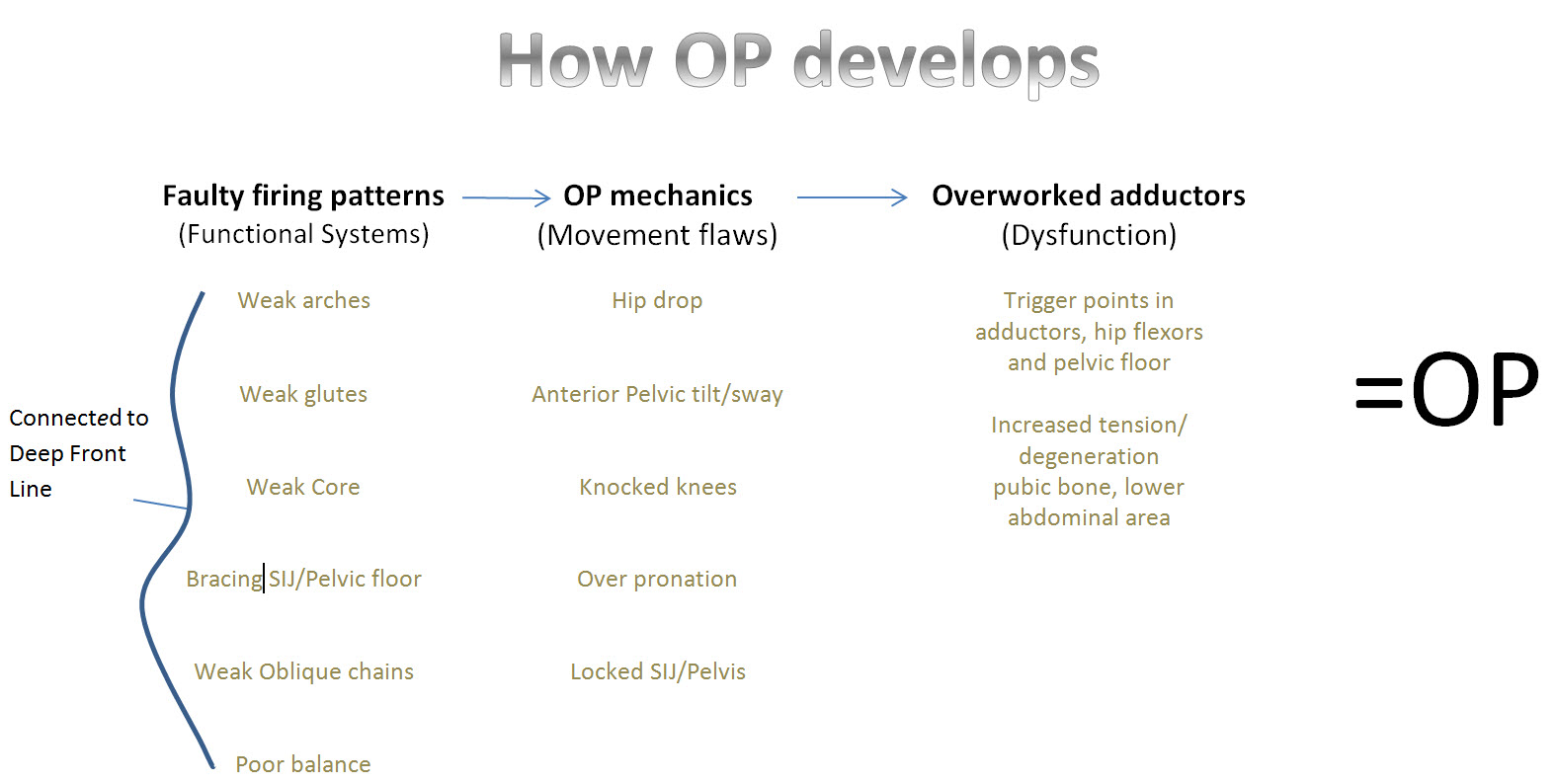op-development-diagram